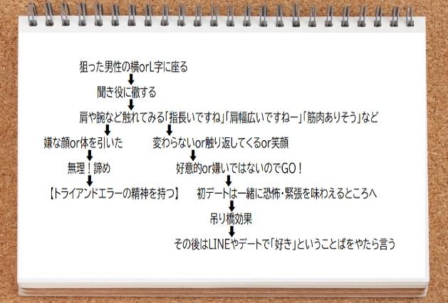 ノウハウ表